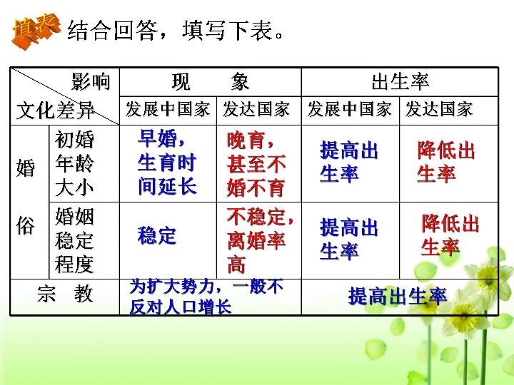地域文化对人口或环境的影响_人口普查