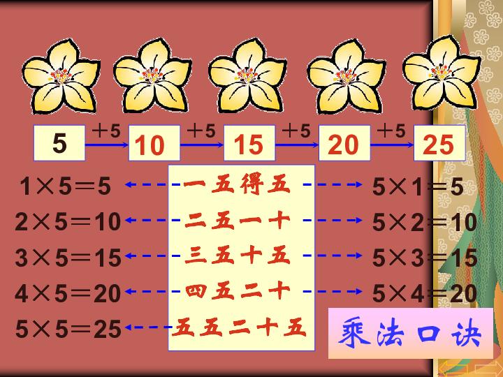 数学二年级上人教新课标4乘法的初步认识课件 共18张PPT