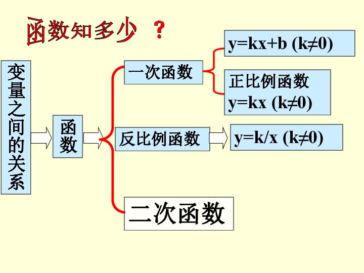 5.3二次函数的概念