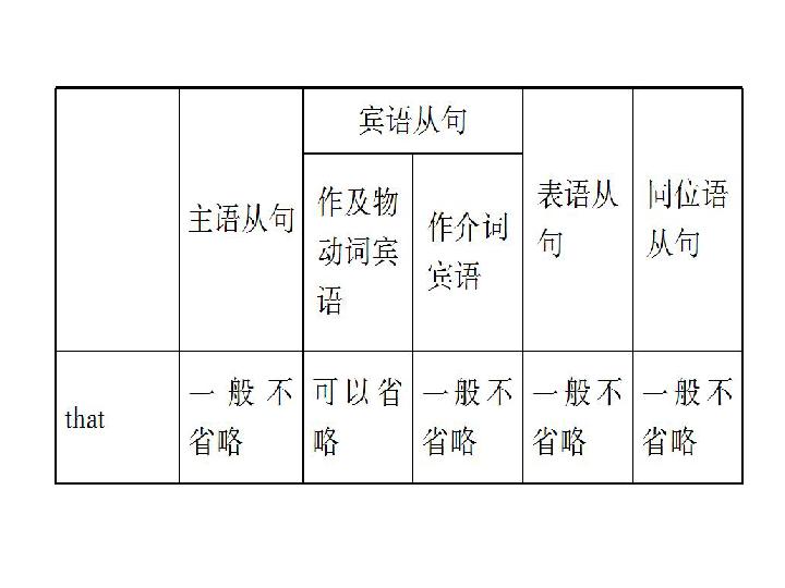 题课件 名词性从句 共74张PPT