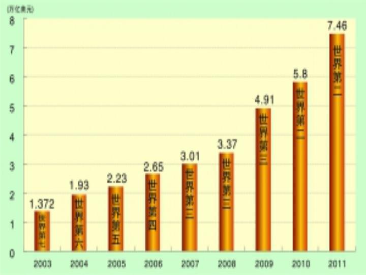 我国哪一年达到经济总量第二_我国经济总量第二