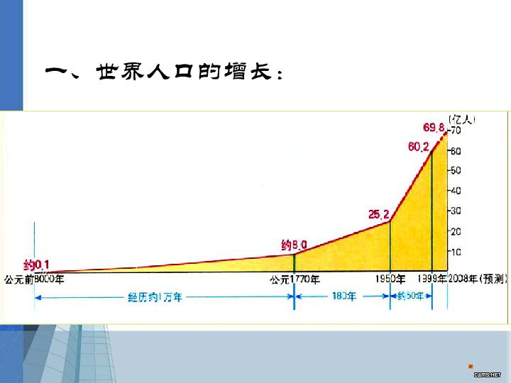 人口增长模式和人口合理容量_人口增长模式图