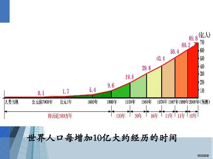 人口增长模式图_人口增长模式