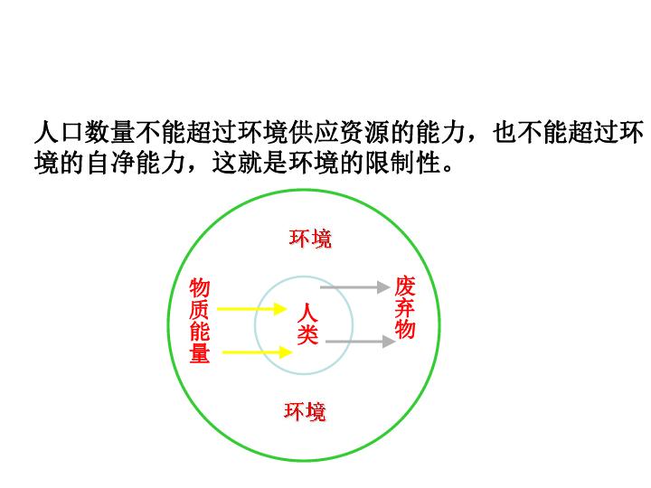 环境人口容量特点_环境人口容量