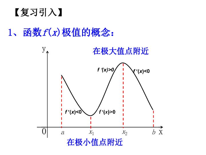 函数的最值_高中数学函数的极值与最值问题