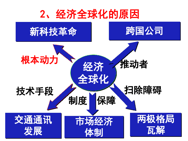 24经济全球化ppt_人教版必修2第24课世界经济全球化趋势 说课 共17张PPT