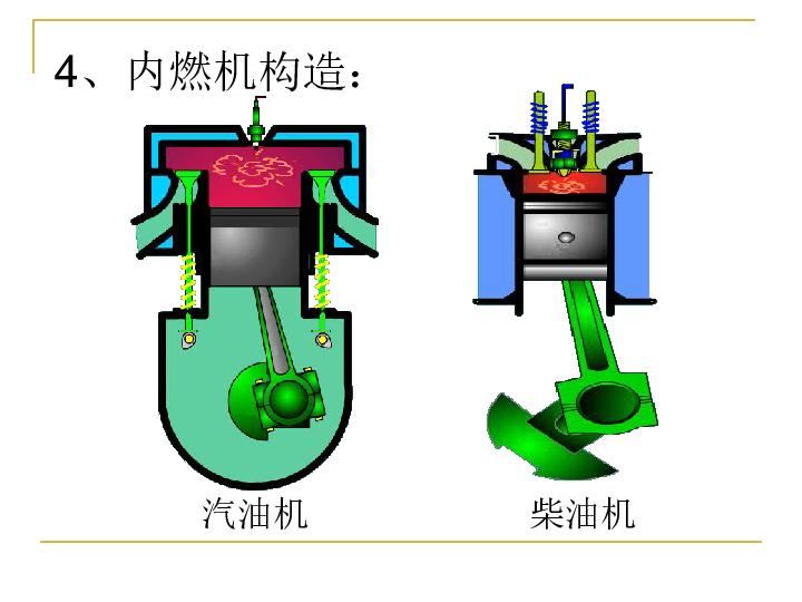 初三物理 热机