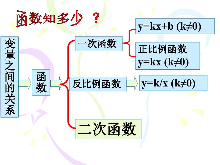 .1.01二次函数的定义