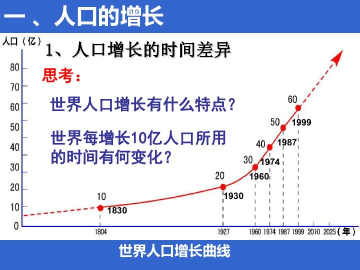 世界人口的迅速增长_世界人口增长进程-70亿 地球如何承受人口之重