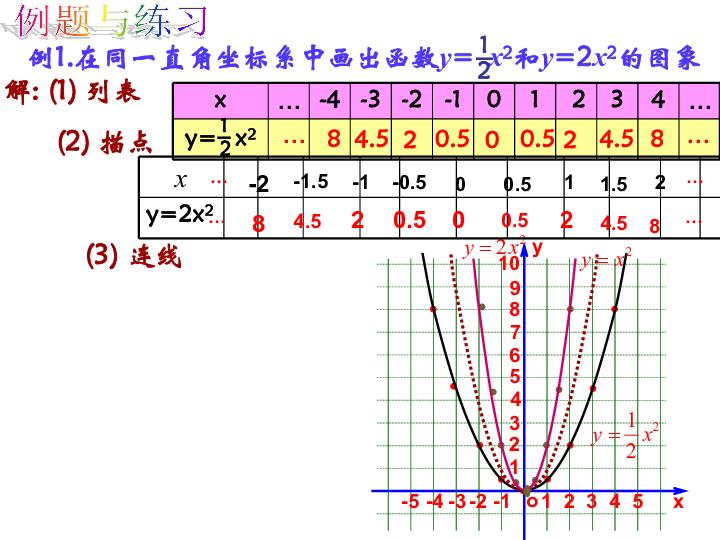 人教版九年级数学上册教学课件 22.1.2 二次函数的图像和性质 共20张PPT