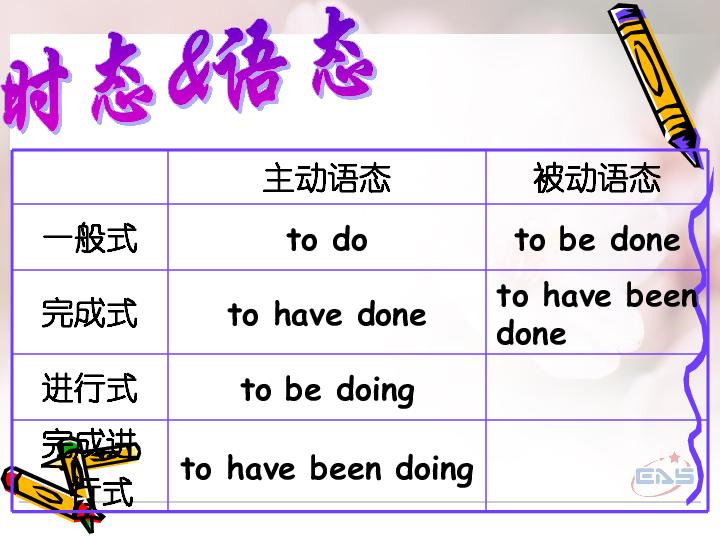 附属第二中学九年级英语 动词不定时 课件