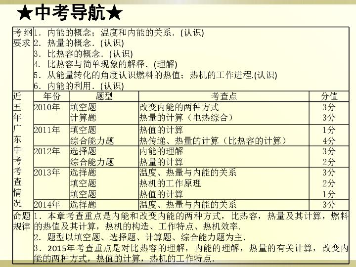 2015粤沪版初三中考物理课件 第十三章 内能和热机 共71张PPT