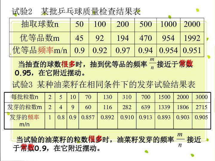 25.3 利用频率估计概率 PPT课件 人教版数学九年级上册课件 初三数学课件