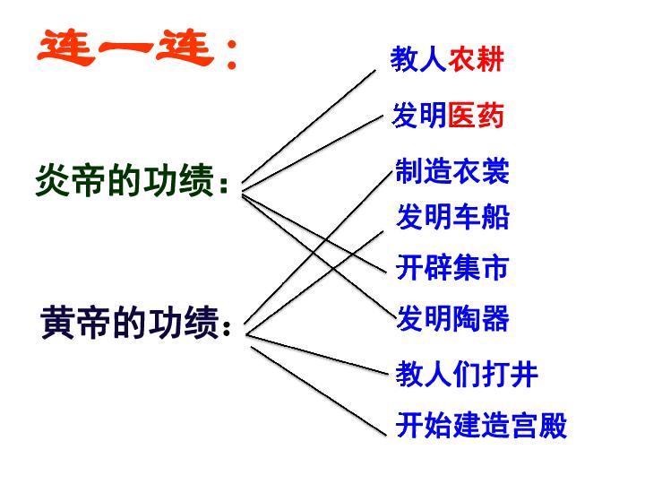 新炎帝 黄帝和尧舜禹的传说