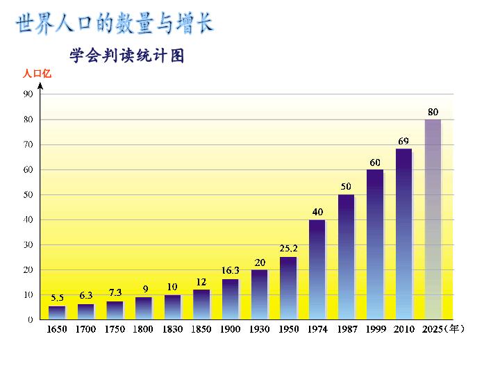 人口数量ppt_人口的数量变化教案PPT素材下载