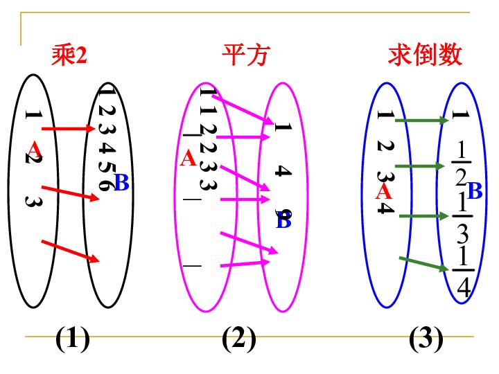 高一数学 函数的概念 课件