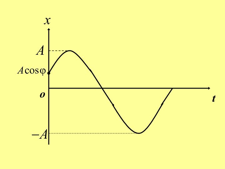 物理竞赛课件 简谐振动
