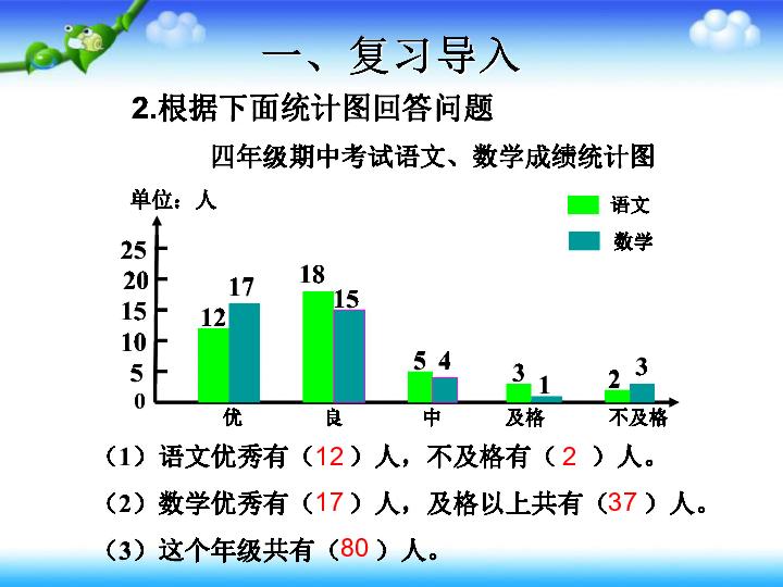 人教版8 复式条形统计图课件 共18张