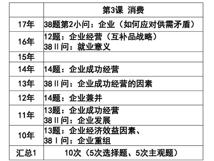 2019高考經濟生活_2019年高考政治 第一部分經濟生活 專題2 生產 勞動與經營 考點5 勞動