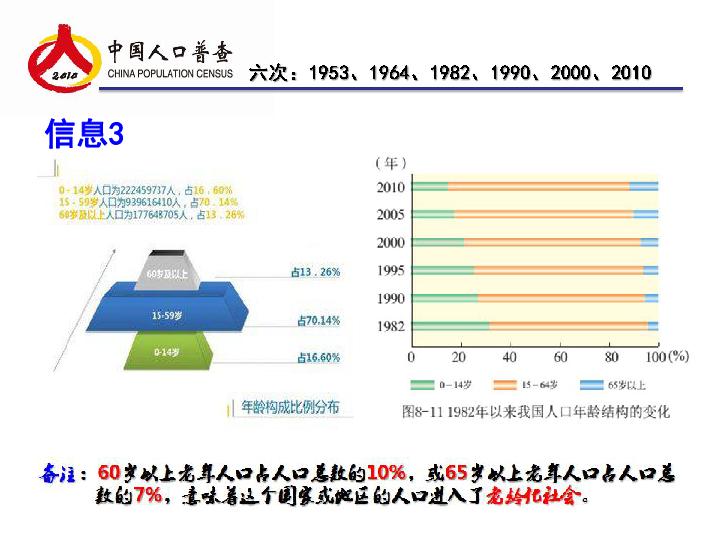 世界人口日_世界人口统计图表