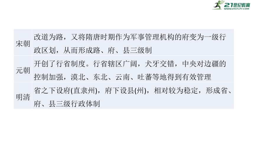【备战2021】高考历史二轮之热点聚焦 专题十二 体制创新,国家治理 课件(57张PPT)
